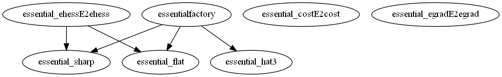Dependency Graph for manopt\manifolds\essential\privateessential