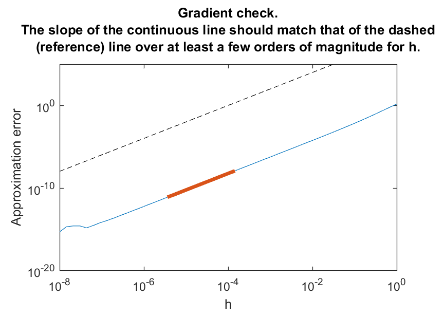 checkgradient figure